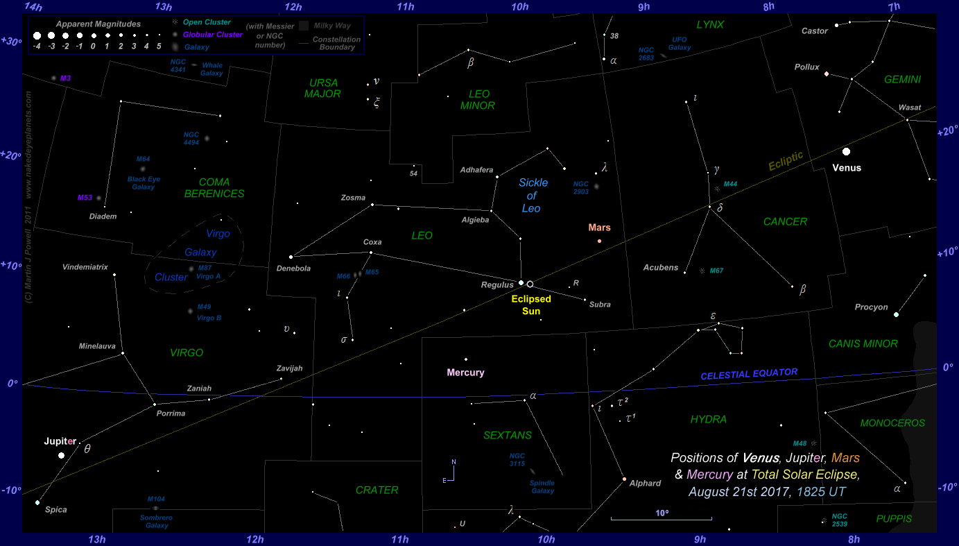 Star map showing the positions of Venus, Mercury, Mars and Jupiter at eclipse totality on August 21st 2017 (Copyright Martin J Powell 2017)