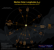 Diagram showing areocentric longitudes of the Sun at various points in Mars' orbit. Click for full-size image (Copyright Martin J Powell, 2013)