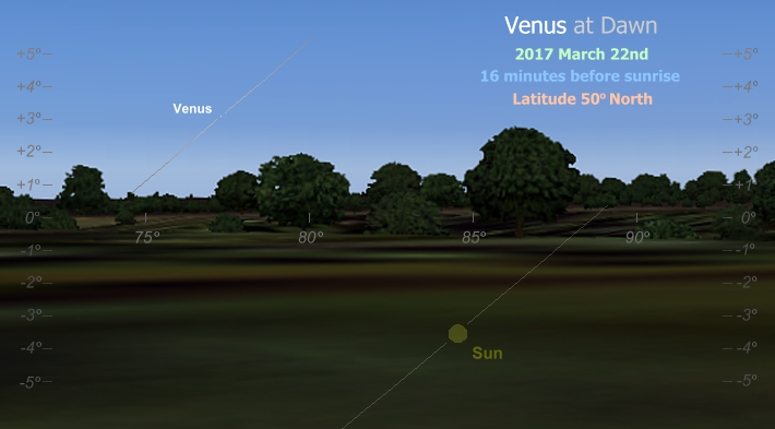 A dawn rising of Venus, observed just three days ahead of the planet's inferior conjunction, as seen from latitude 50� North (Copyright Martin J Powell 2015)