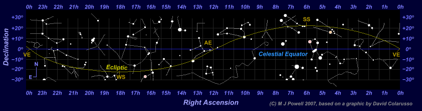 Star map showing the apparent path of the Sun through the zodiac constellations (the ecliptic) together with the surrounding non-zodiac constellations. Zodiac constellations are labelled in green and non-zodiac constellations in grey