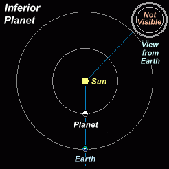 Animation showing the changing orbital aspects of an inferior planet