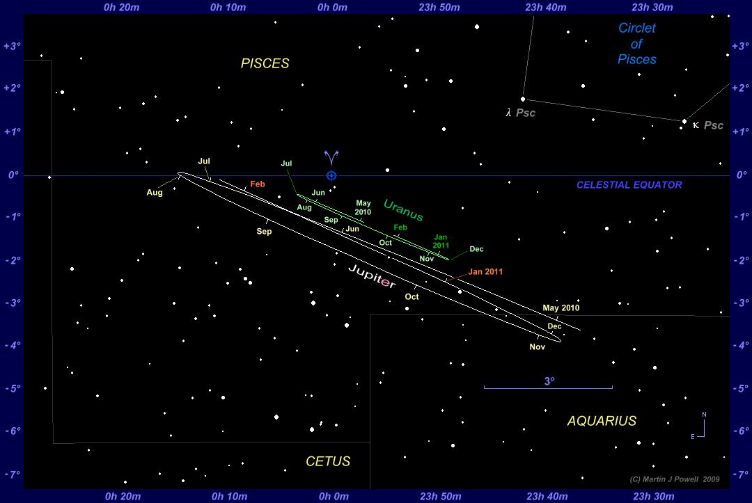 planet uranus graphs - photo #41