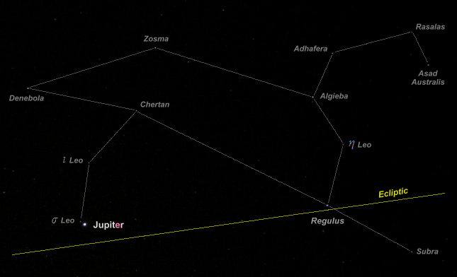 The Position of Jupiter in the Night Sky: 2019 to 2022