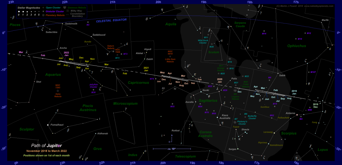 Where is Jupiter tonight? This star map shows the path of Jupiter through Scorpius, Ophiuchus, Sagittarius, Capricornus and Aquarius from November 2018 to March 2022. Click for full-size image (Copyright Martin J Powell, 2018)