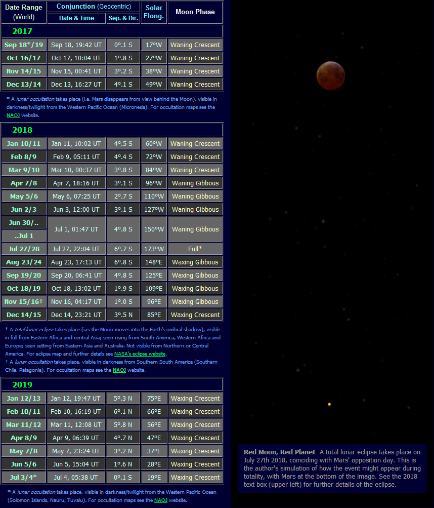 The Position of Mars in the Night Sky: 2017 to 2019