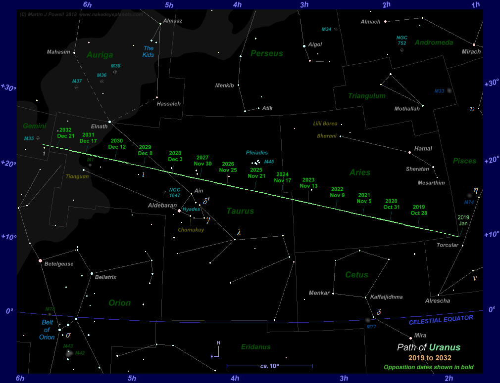 The Position of Uranus in the Night Sky: 2019 to 2032