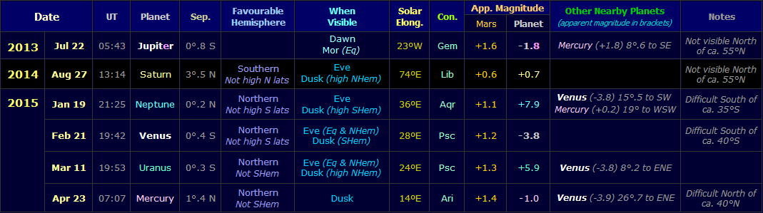 Table showing conjunctions of Mars with other planets during the apparition of 2013-15 (Copyright Martin J Powell, 2013)