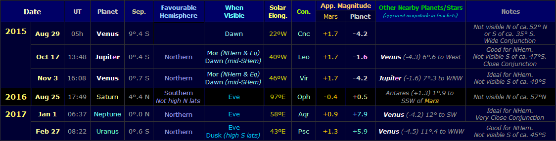 Table showing conjunctions of Mars with other planets during the apparition of 2015-17 (Copyright Martin J Powell, 2015)