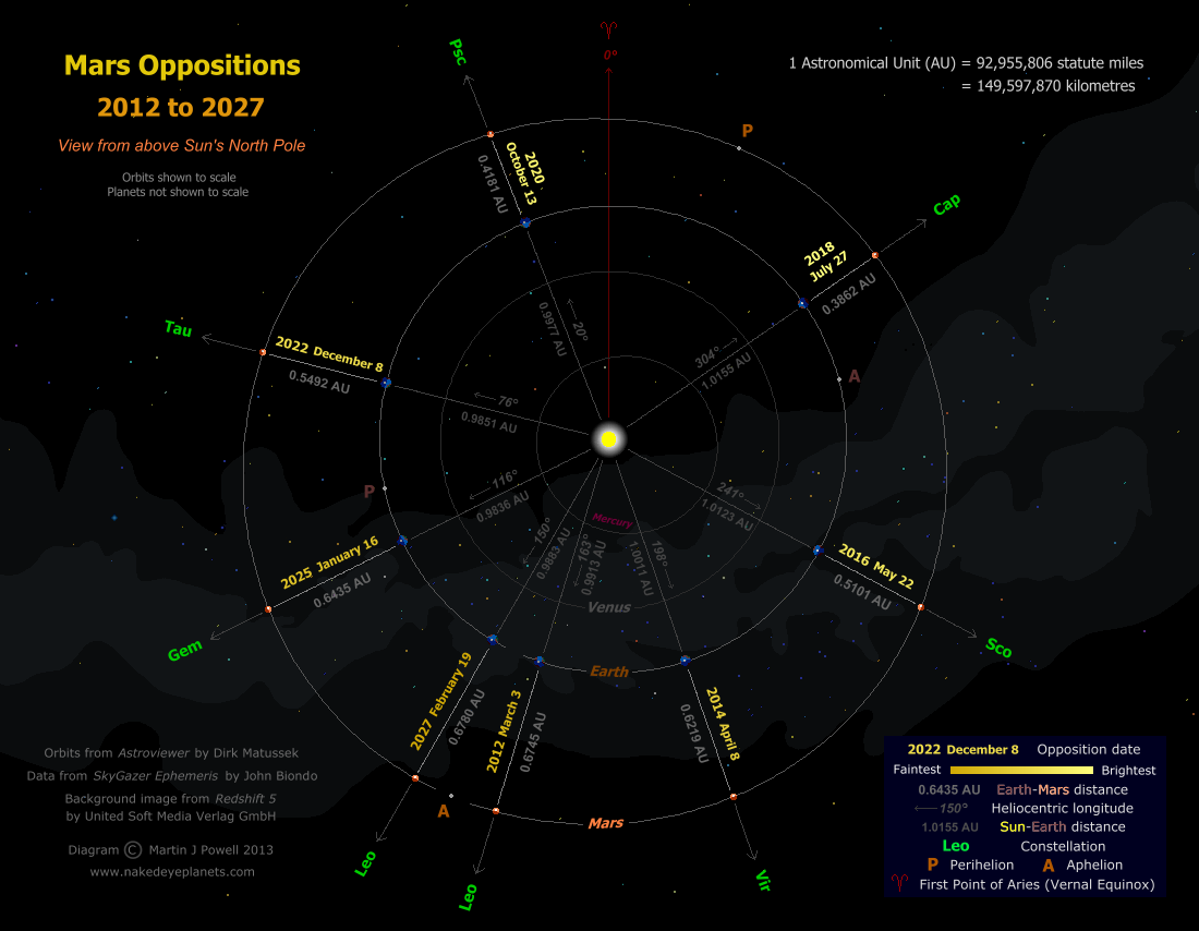 Diagram of Mars oppositions from 2012 to 2027 (Copyright Martin J Powell, 2013)