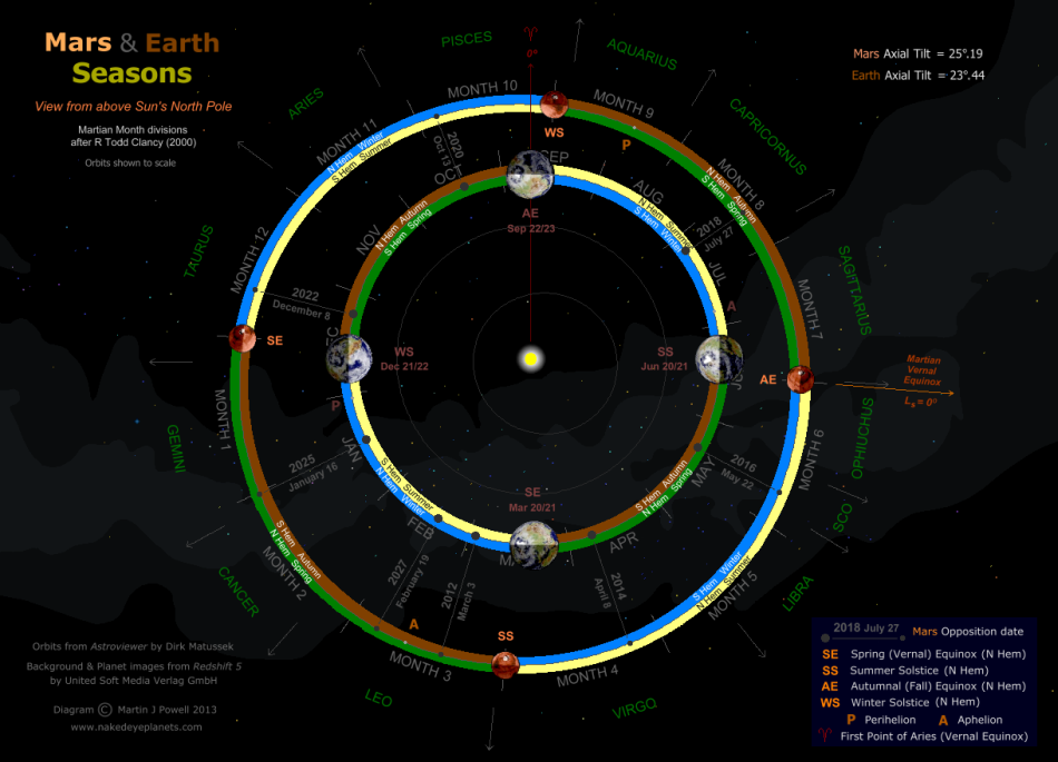 Diagram showing the Martian seasons, together with those of the Earth. Click for full-size image (Copyright Martin J Powell, 2013)