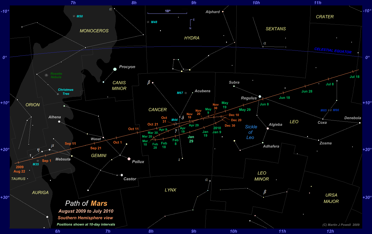 The Position of Mars in the Night Sky: 2009 to 2010