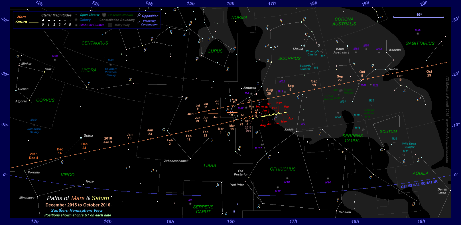 The Position of Mars in the Night Sky: 2015 to 2017