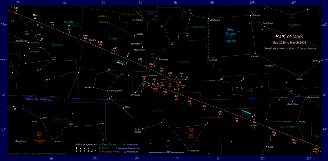 Path of Mars from May 2020 to March 2021. Click for full-size image (Copyright Martin J Powell 2019)