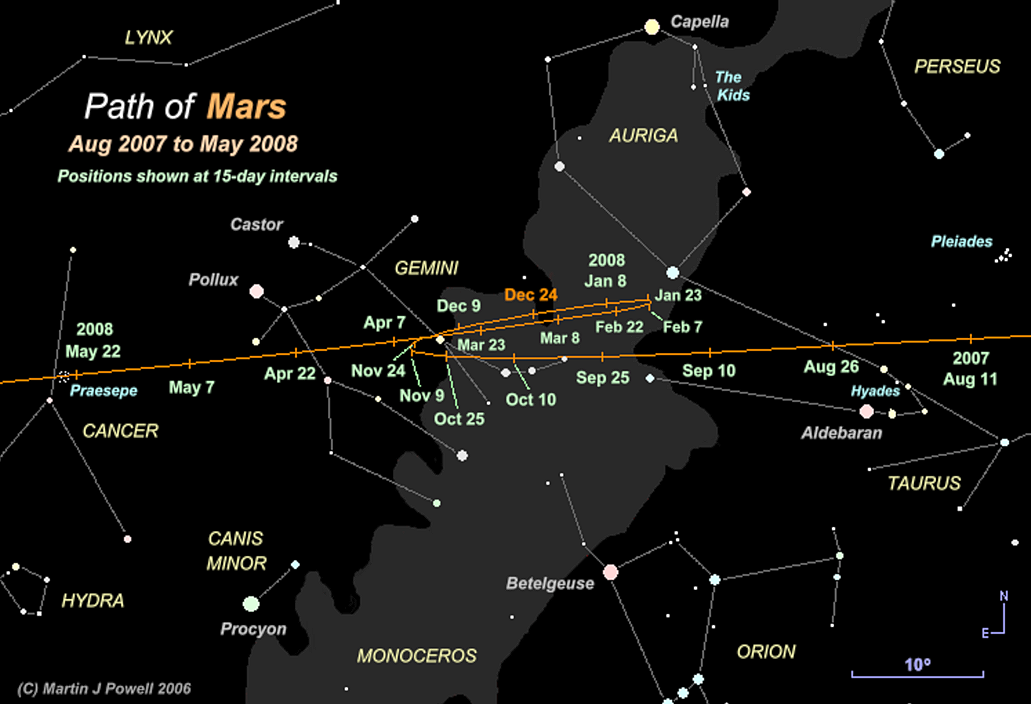 Path of Mars from Aug 2007 to May 2008 (Copyright Martin J Powell 2006)