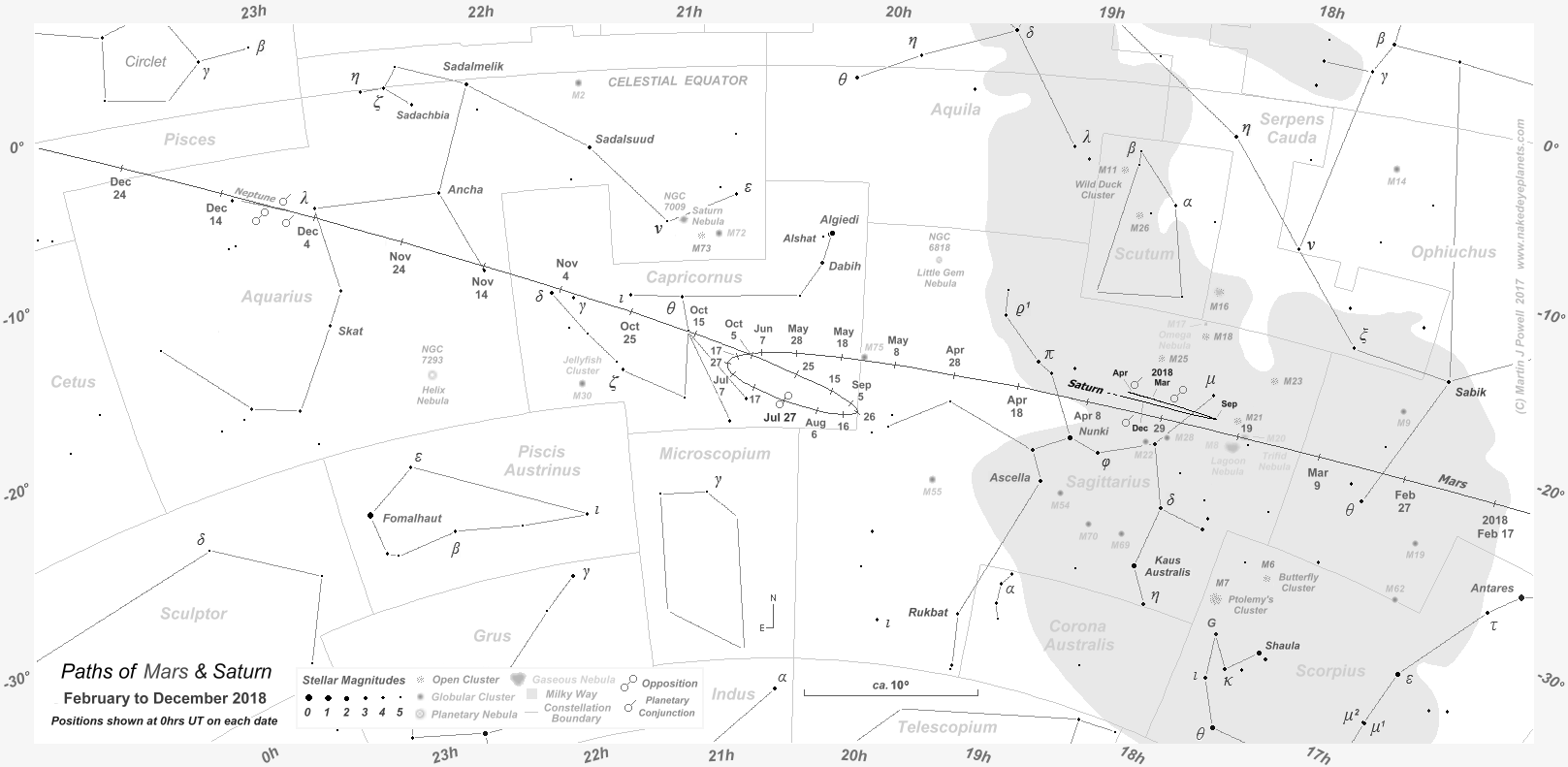 The Position of Mars in the Night Sky 2017 to 2019