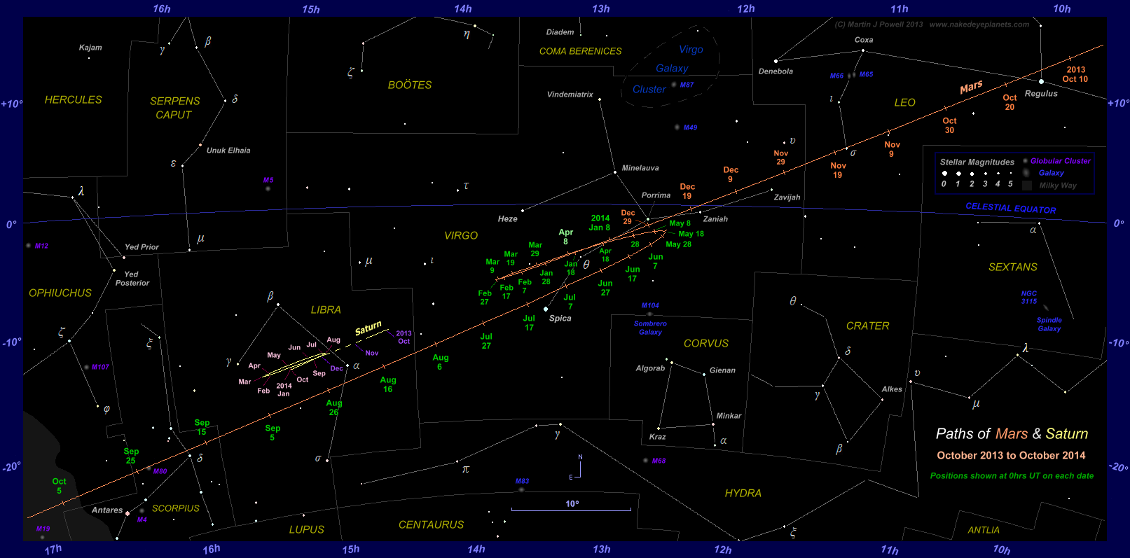 Paths of Mars and Saturn from October 2013 to October 2014 (Copyright Martin J Powell 2013)