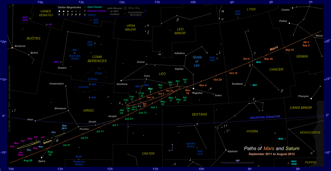 Paths of Mars and Saturn from September 2011 to August 2012. Click for full-size image (Copyright Martin J Powell 2011)