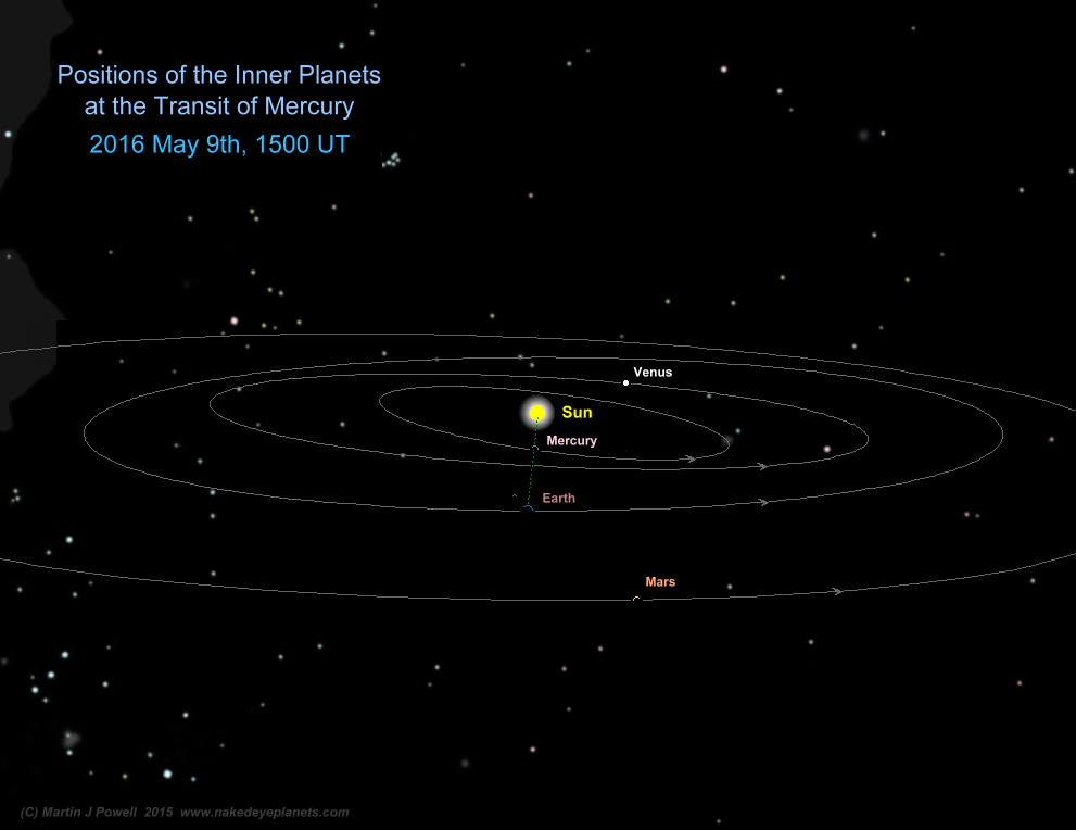 Positions of the Inner Planets in their orbits at the moment of mid-transit on May 9th 2016 (Copyright Martin J Powell, 2015)