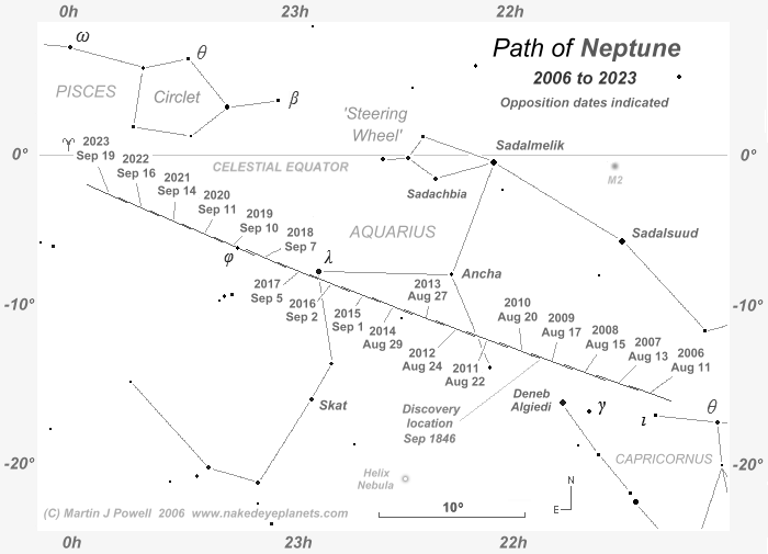 The Position of Neptune in the Night Sky 2006 to 2023