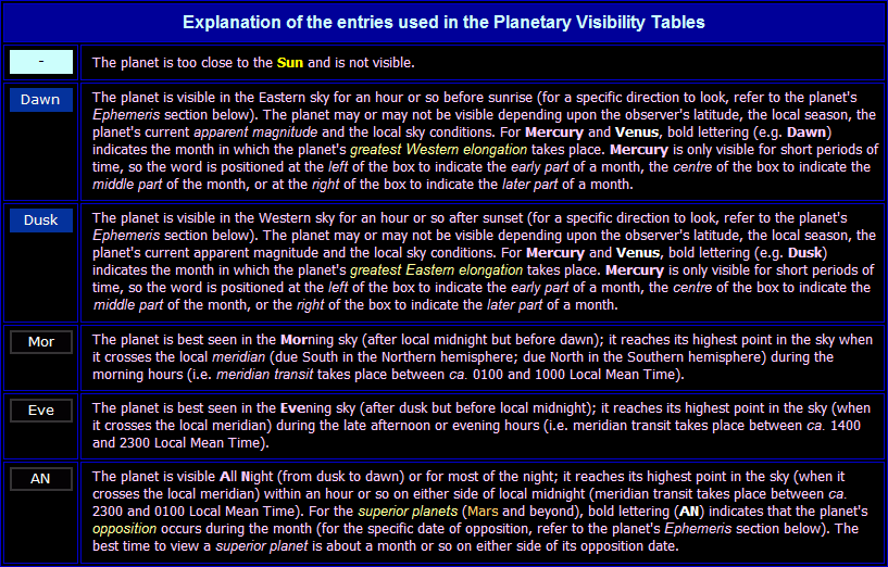 Explanation of terms used in the Planet Visibility Table above
