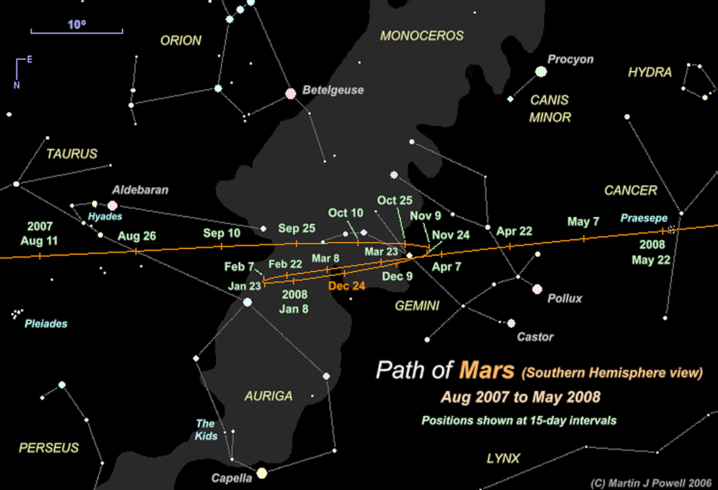 The Position of Mars in the Night Sky: 2007 to 2008