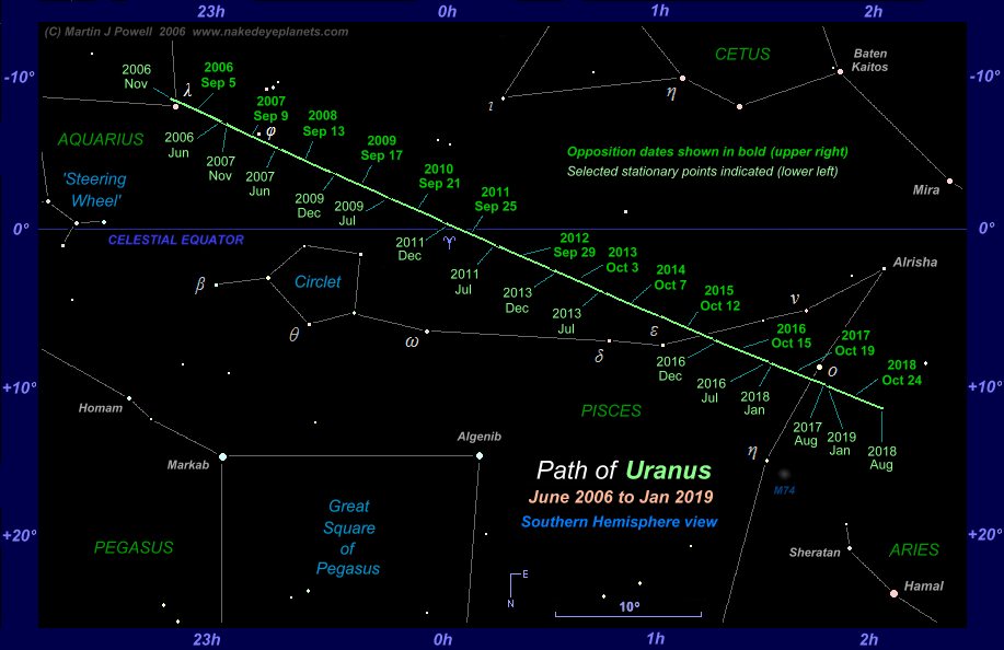 The Position of Uranus in the Night Sky 2006 to 2019
