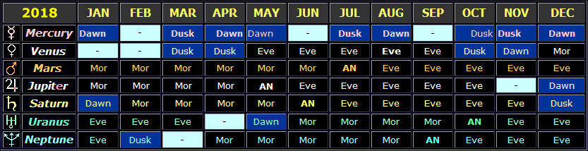 Table showing the general visibility times of the planets in 2018