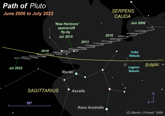 Star map showing the path of Pluto in the constellation of Sagittarius from 2006 to 2022