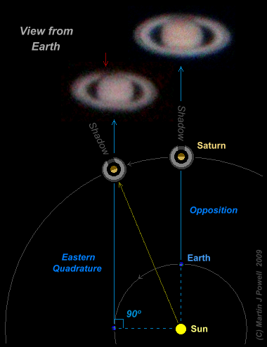 Diagram showing Saturn at quadrature (Copyright Martin J Powell 2009)