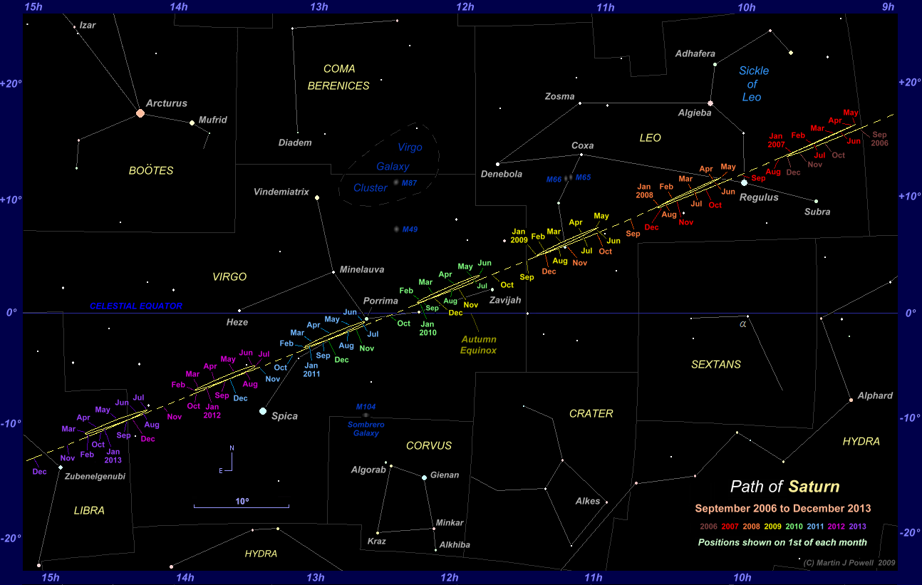 Where is Saturn now? This star chart shows the path of Saturn through Leo, Virgo and Libra from 2006 to 2013 (Copyright Martin J Powell 2009)