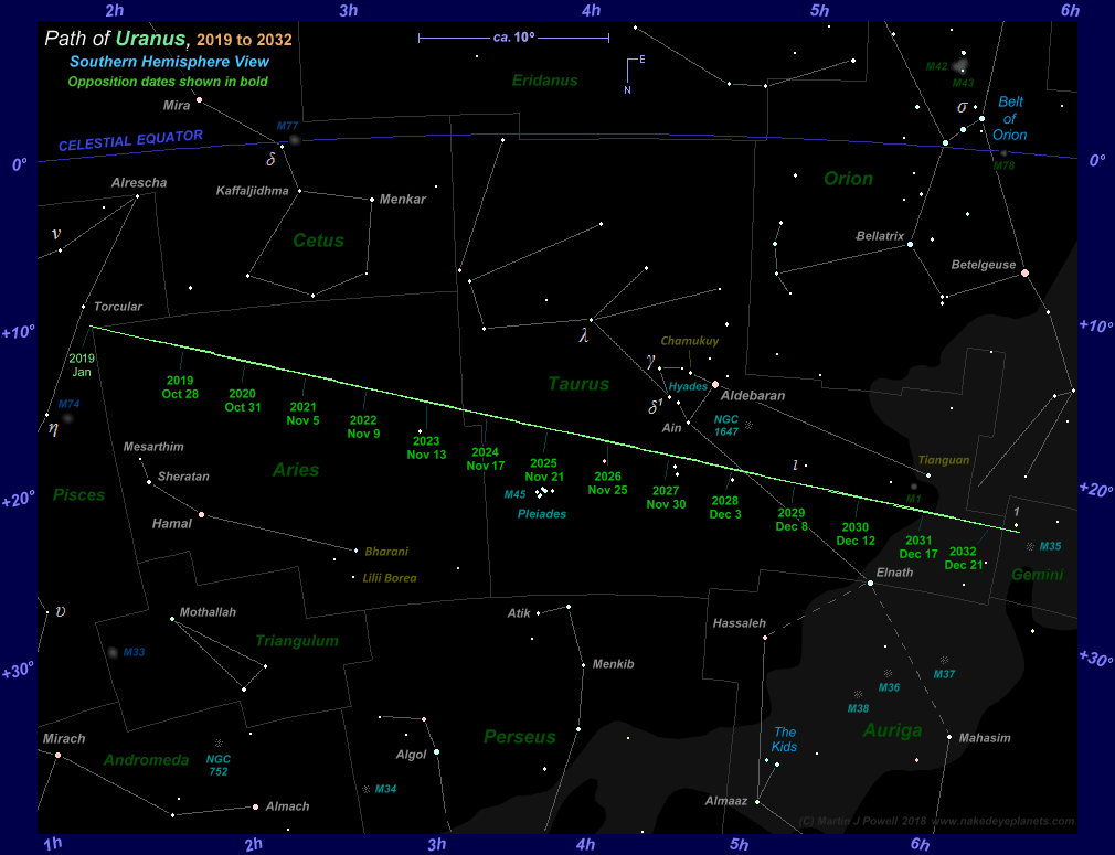 The Position Of Uranus In The Night Sky 2019 To 2032