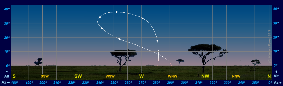 57687a06a4 The Path of Venus in the Evening Sky (plotted for 30 mins after sunset)  during 2016-17 for an observer at the Equator (latitude 0°).