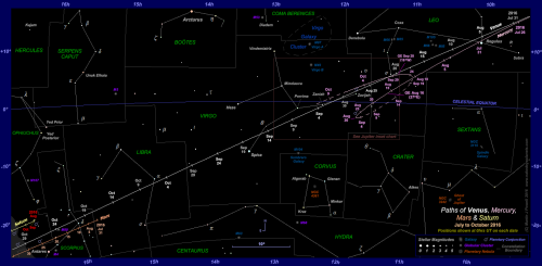 Star chart showing the paths of Venus, Mercury, Mars and Saturn through the zodiac constellations for the earlier part of Venus' evening apparition in 2016-17 (Copyright Martin J Powell 2016)