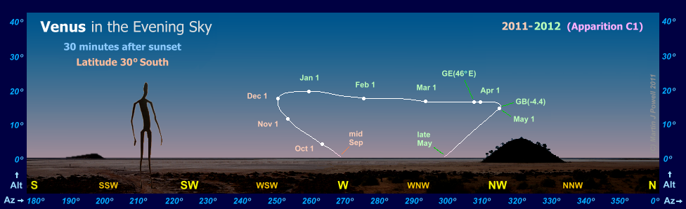 Path of Venus in the evening sky during 2011-12, seen from latitude 30� South (Copyright Martin J Powell 2011)