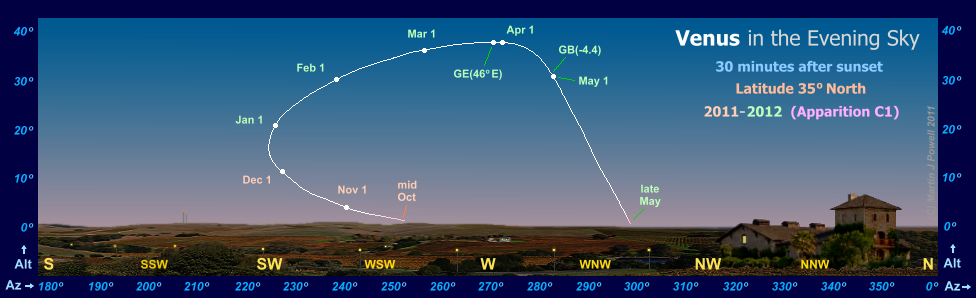 Path of Venus in the evening sky during 2011-12, seen from latitude 35� North (Copyright Martin J Powell 2011)