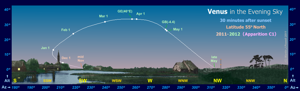 Path of Venus in the evening sky during 2011-12, seen from latitude 55� North (Copyright Martin J Powell 2011)