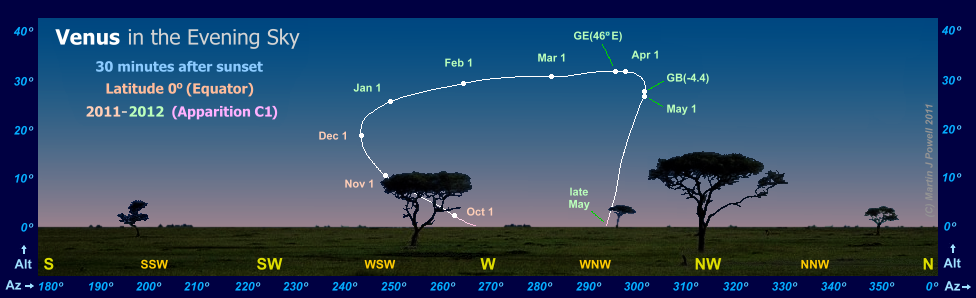 Path of Venus in the evening sky during 2011-12, seen from the Equator (Copyright Martin J Powell 2011)