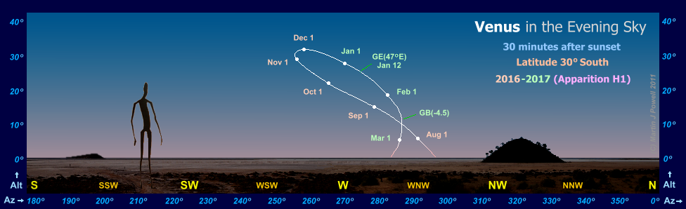 Path of Venus in the evening sky during 2016-17, seen from latitude 30� South (Copyright Martin J Powell 2016)