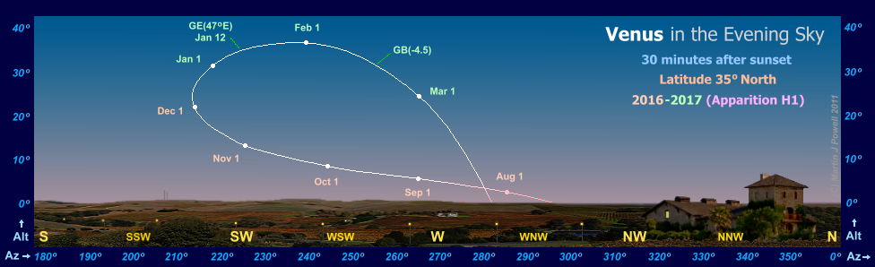 Path of Venus in the evening sky during 2016-17, seen from latitude 35� North (Copyright Martin J Powell 2016)