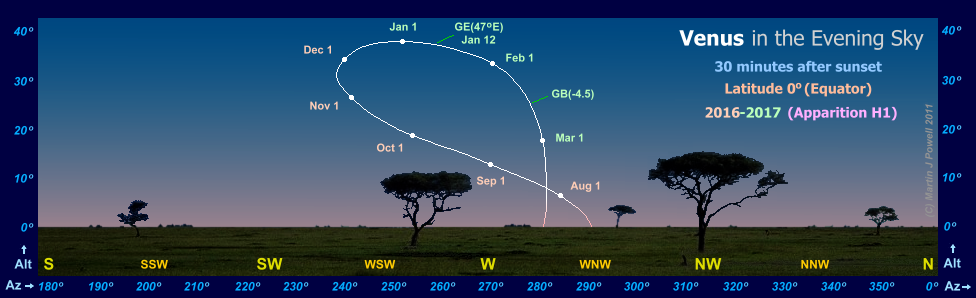 Path of Venus in the evening sky during 2016-17, seen from the Equator (Copyright Martin J Powell 2016)