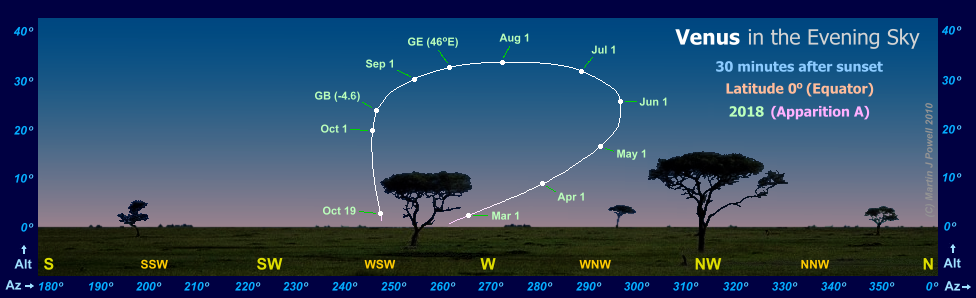 Path of Venus in the evening sky during 2018, seen from the Equator (Copyright Martin J Powell 2017)