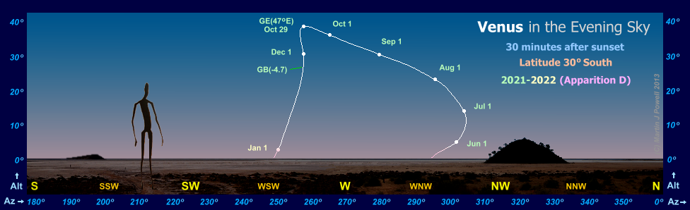 Path of Venus in the evening sky during 2021-22, seen from latitude 30� South (Copyright Martin J Powell 2011)