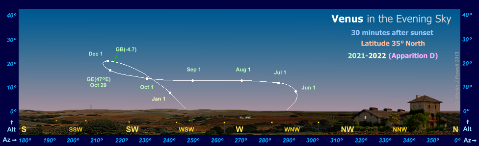 Path of Venus in the evening sky during 2021-22, seen from latitude 35� North (Copyright Martin J Powell 2011)