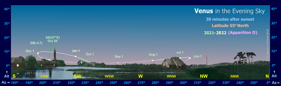 Path of Venus in the evening sky during 2021-22, seen from latitude 55� North (Copyright Martin J Powell 2011)