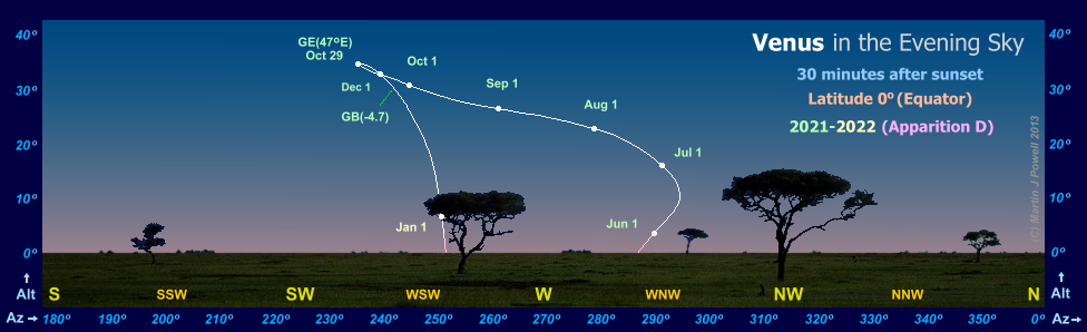 Path of Venus in the evening sky during 2021-22, seen from the Equator (Copyright Martin J Powell 2011)