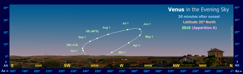 Path of Venus in the evening sky during 2010, seen from latitude 35� North (Copyright Martin J Powell 2010)