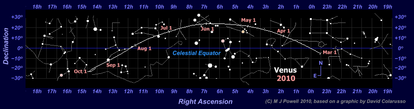 Star map showing the path of Venus through the zodiac during the 2010 evening apparition (Copyright Martin J Powell, 2010)