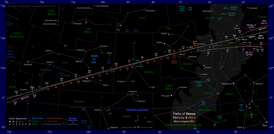 Star chart showing the paths of Venus, Mercury and Mars through the zodiac constellations from May to August 2021 (click for full-size star map) (Copyright Martin J Powell 2021)
