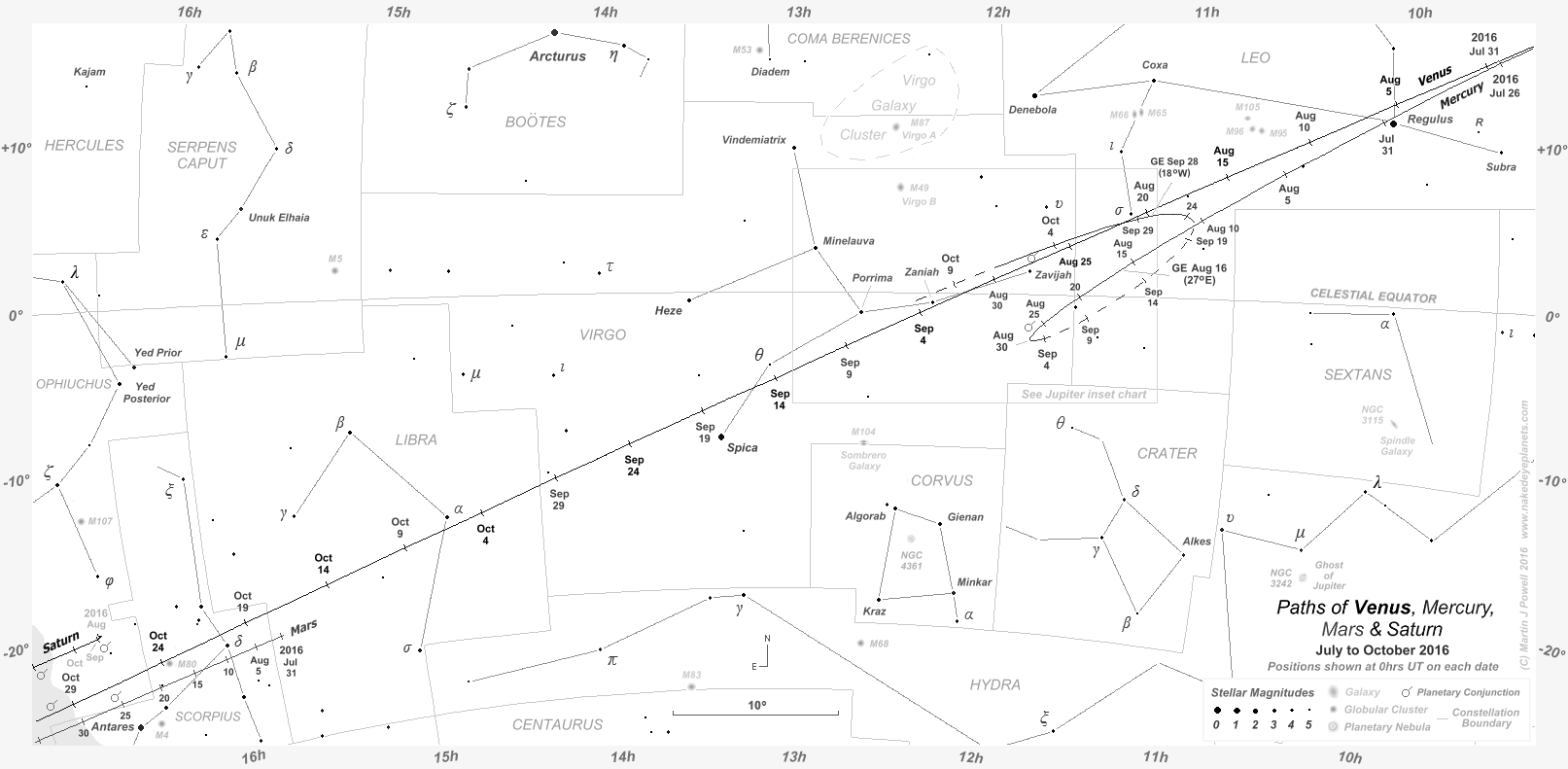 How do you plot Right Ascension & Declination?