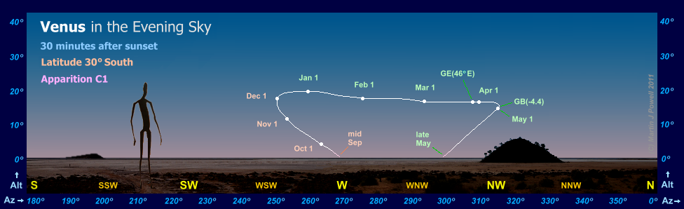 The path of Venus in the evening sky during apparition C1, as seen from latitude 30 degrees South (Copyright Martin J Powell, 2010)